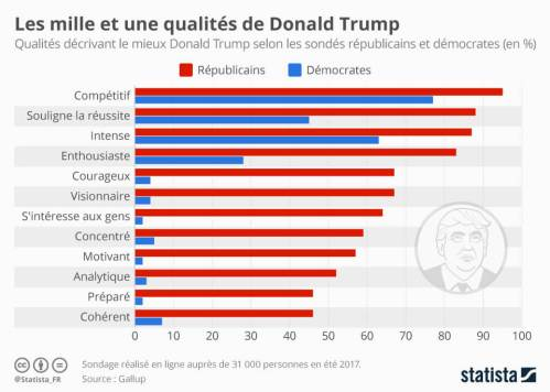 qualites-reconues-trump-confiance-action