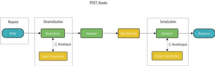 DataTransformer API Platform