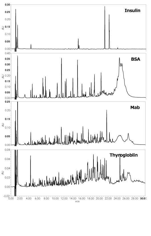 Analysis of Digested Protein using HPLC-UV