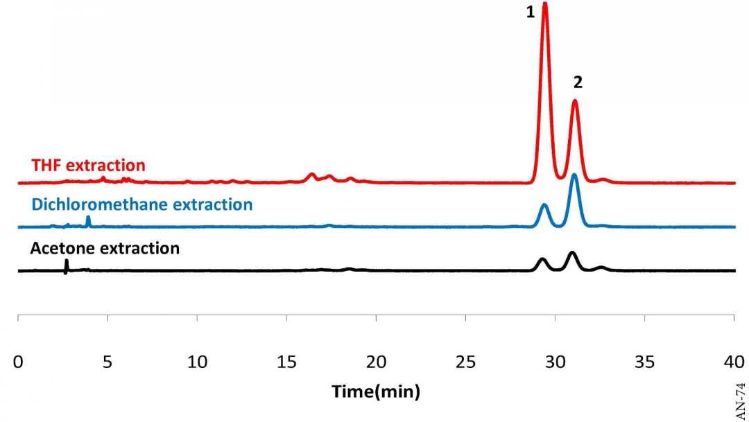 Analysis of Carotenes in Carrots using HPLC-UV
