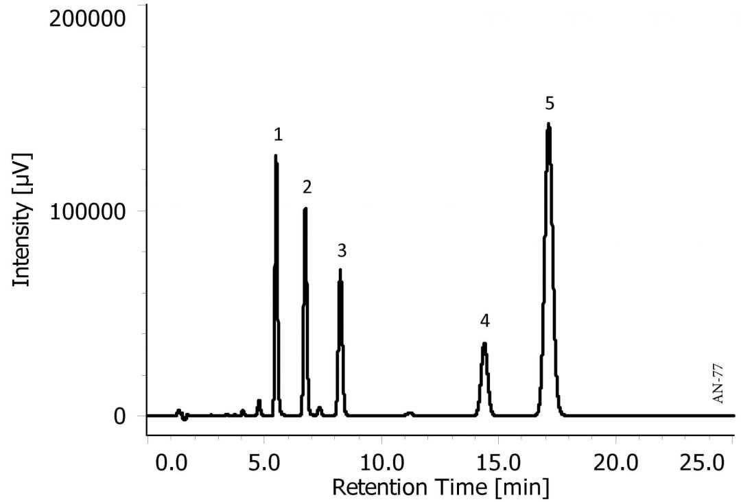 Analysis of Isothiocyanates using HPLC-UV