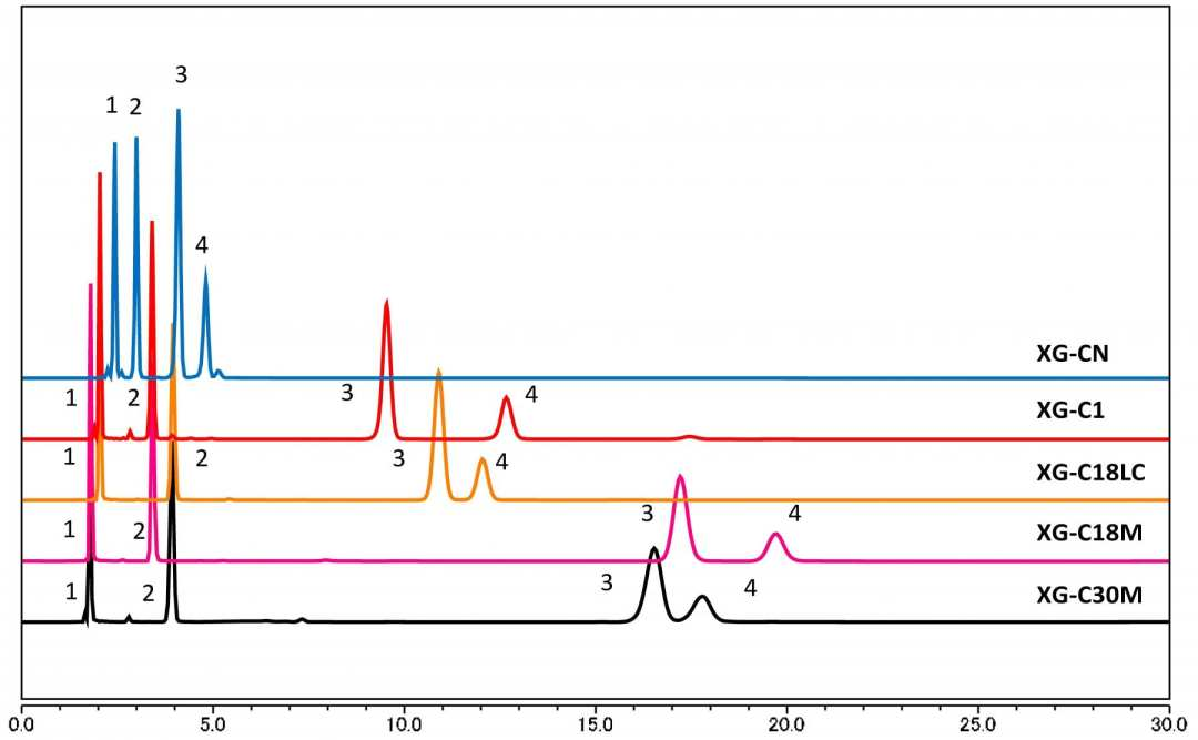 Analysis of Pesticides using HPLC-UV