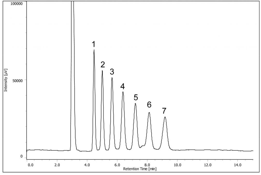 Analysis of Saccharides using HPLC-RI Figure 2