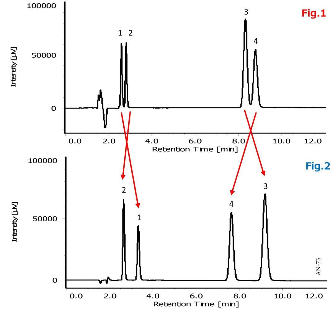 Analysis of Antiepileptics using HPLC-UV