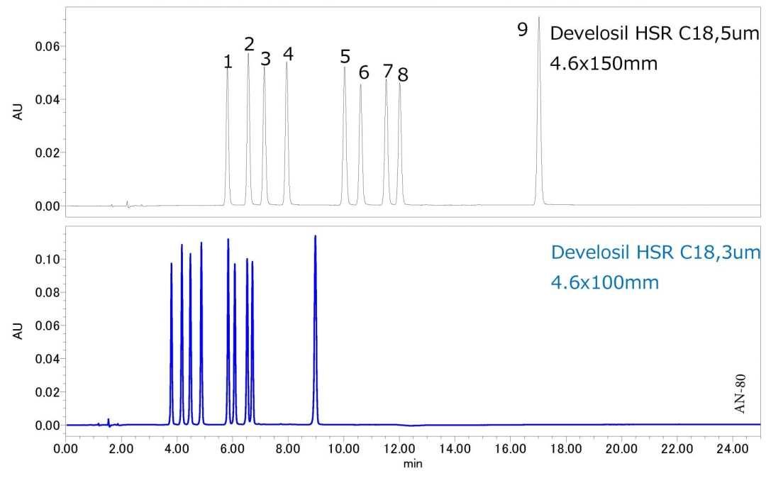 Analysis of Sulfa Drugs using HPLC-UV