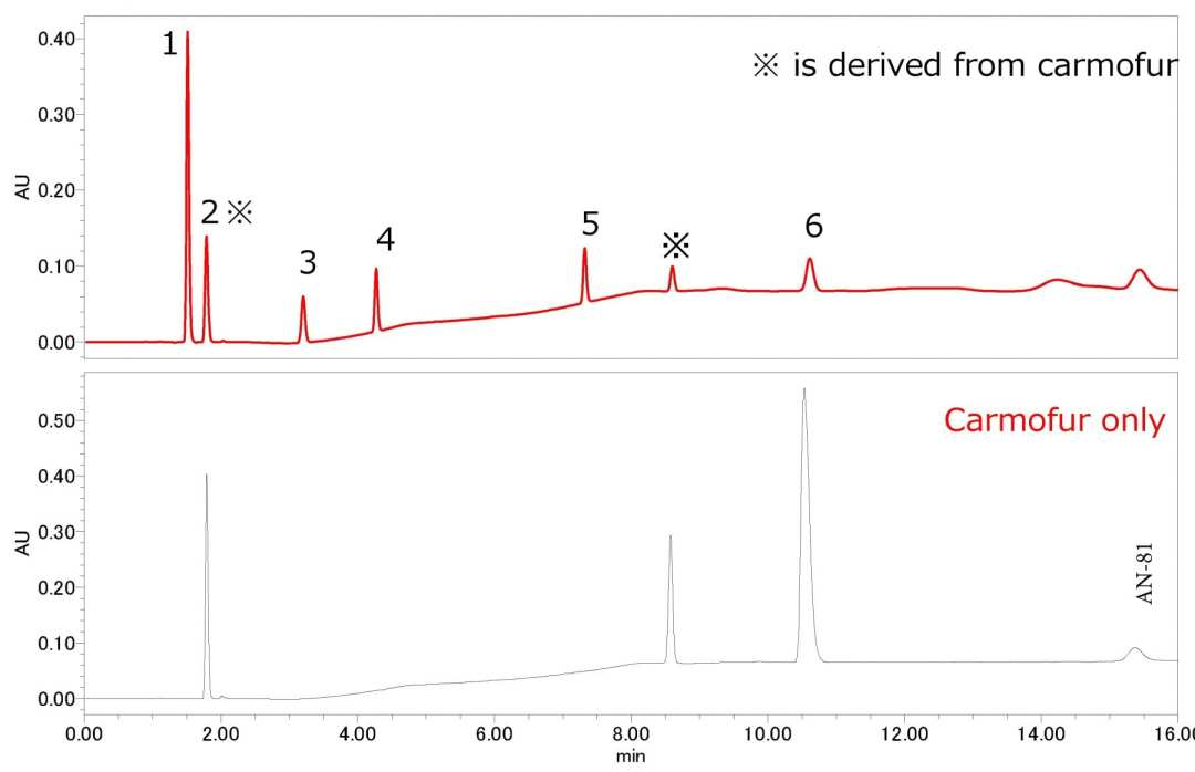 Analysis of 5-FU and Prodrugs using HPLC-UV