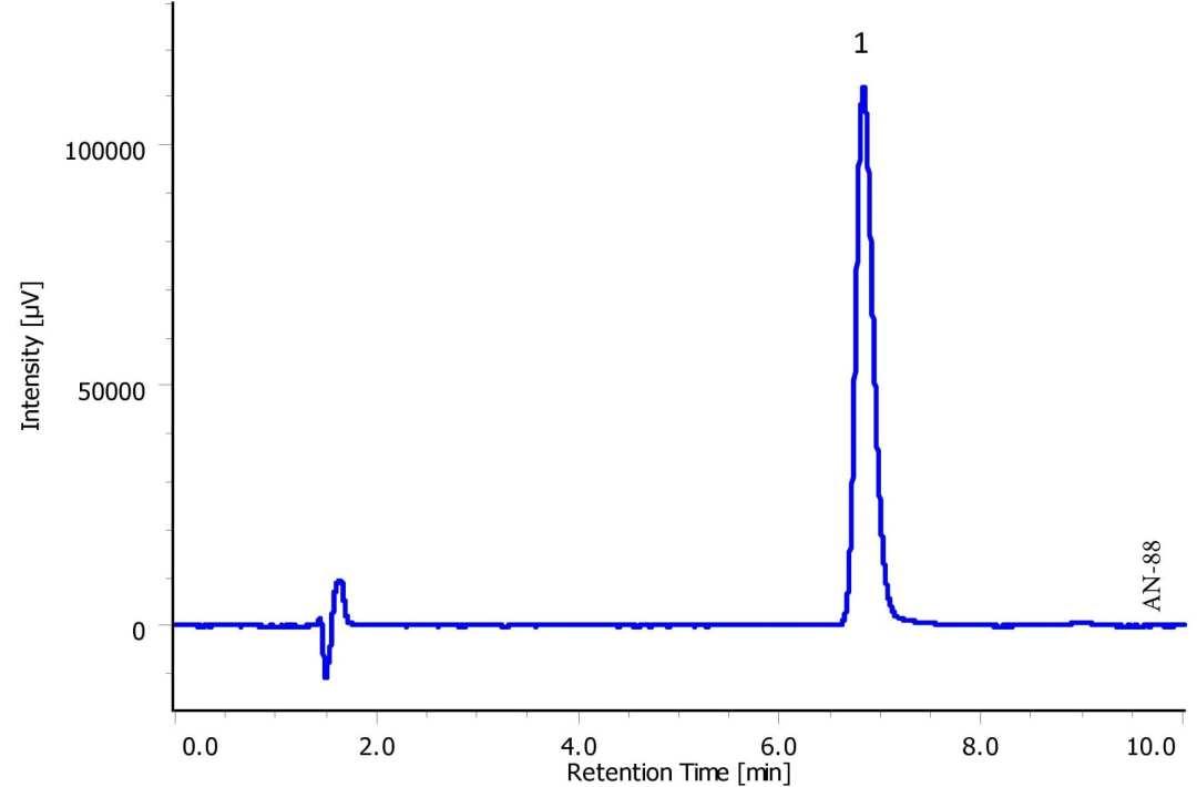Analysis of Cetylpyridinium Chloride using HPLC-UV