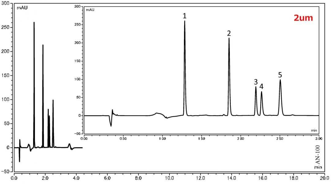 Analysis of Peptide using UHPLC