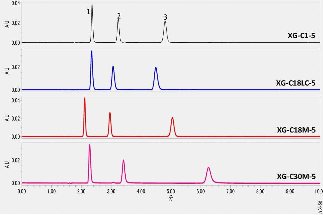 Analysis of Catecholamines using HPLC-UV
