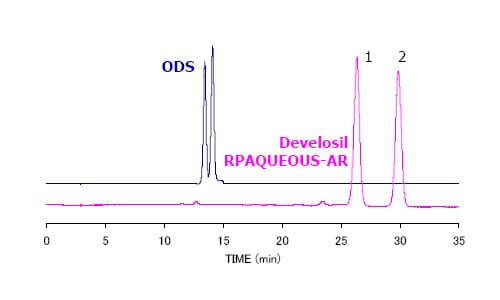 Carotene Separation Comparison using HPLC-UV