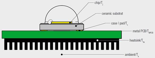 Ensemble LED plus PCB