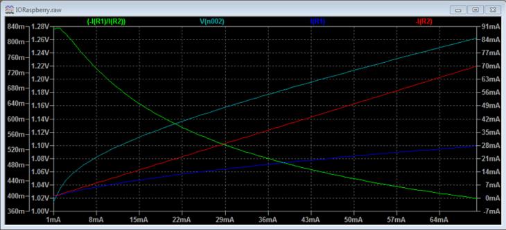 courbes caractéristiques simulation 4N25
