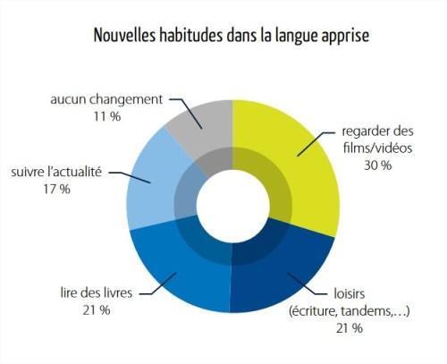 Graphique sur les nouvelles habitudes après un séjour linguistique