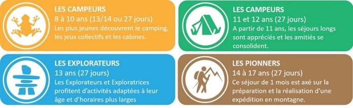 Les programmes par âge du camp d'été francophone Tekakwitha