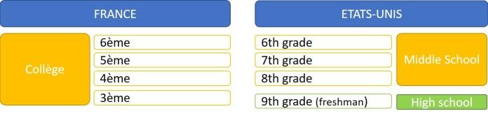 Tableau d'équivalence entre systèmes éducatifs français et américains de la 6ème à la 3ème