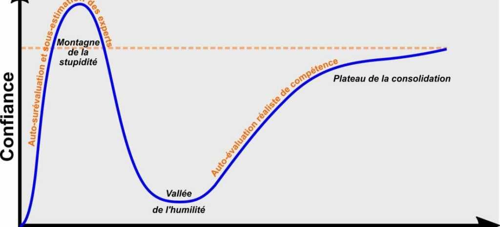 schéma explicatif dunning-kruger