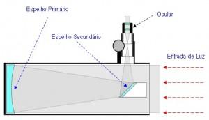 Esquema do funcionamento de um Telescópio refletor