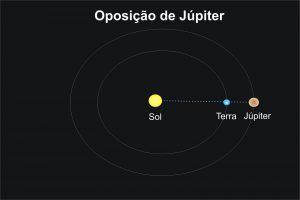 Ilustração de Um planeta em oposição
