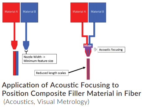 acoustic_extrusion