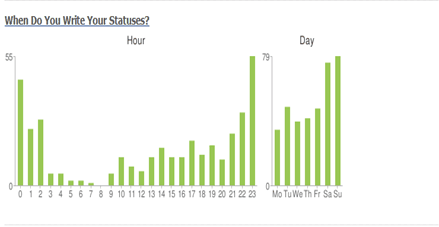 Status_Statistics_time