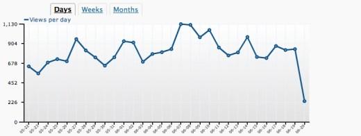 Wordpress.com Stats plugin