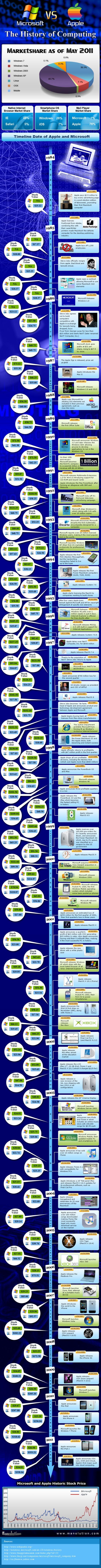 history-of-computing-full_MS-Vs-Apple