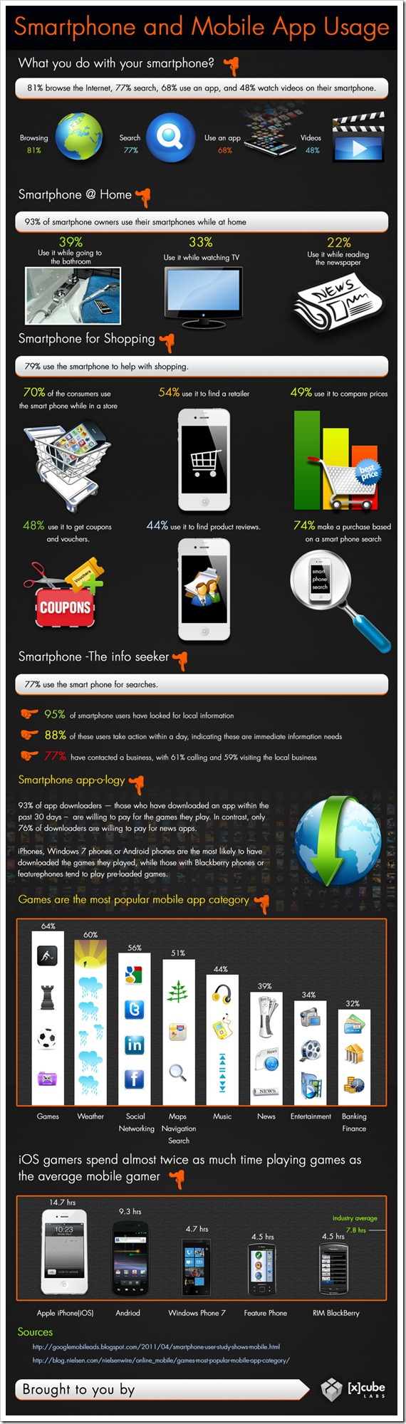 How Do People Use Mobile Apps!