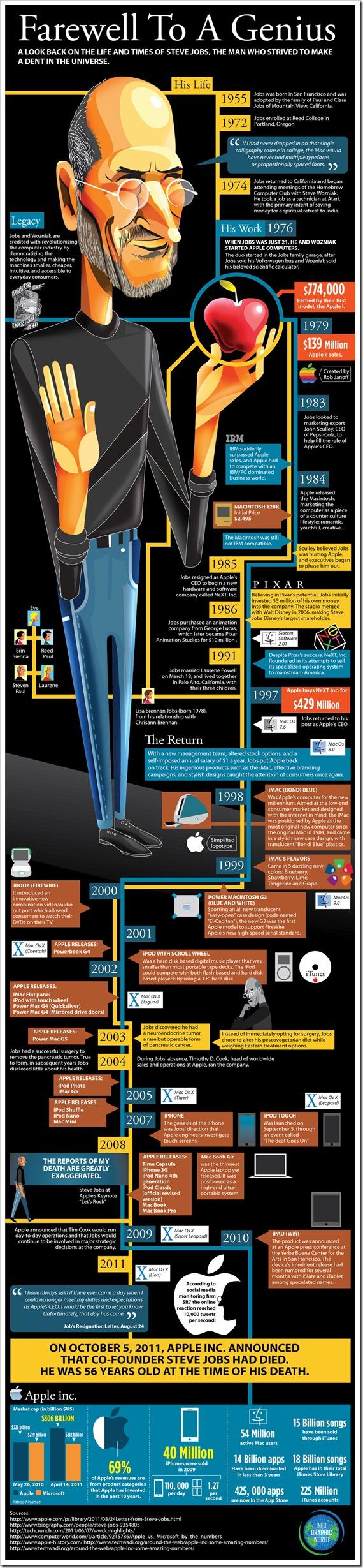 Infographic on Steve Jobs