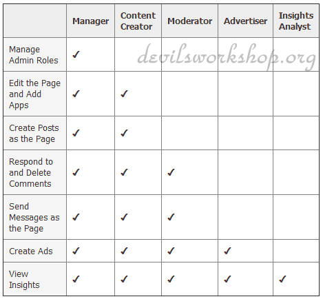 Facebook pages admin roles