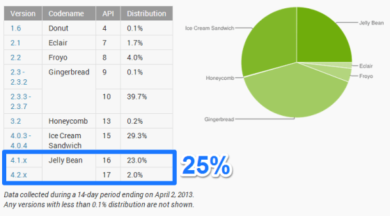 Android_Distribution_April_2013