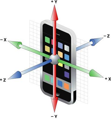 Accelerometer axes