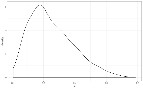 plot of chunk beta_sample