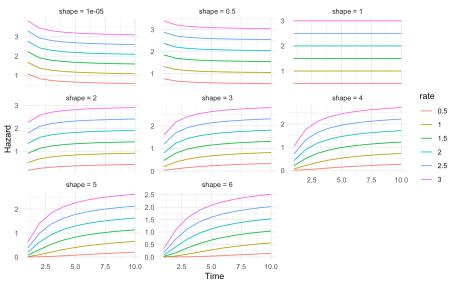 plot of chunk haz_gam