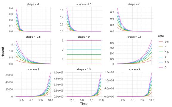 plot of chunk haz_gomp