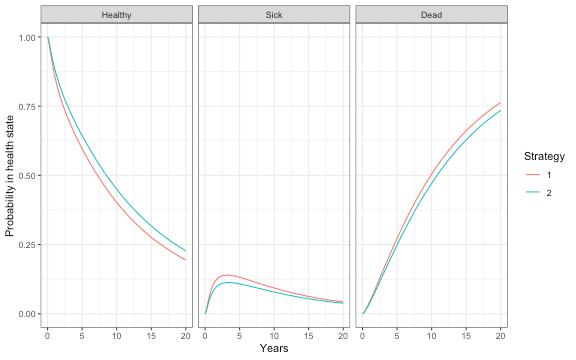 plot of chunk hesim_stprobs