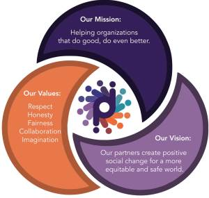 Mission, Vision, Values Ven: Good people + good work = great results