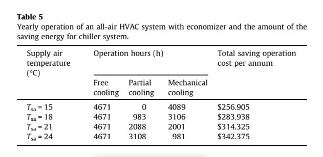 Yearly operation of an all-air HVAC system with economizer and the amount of the saving energy for chiller system.