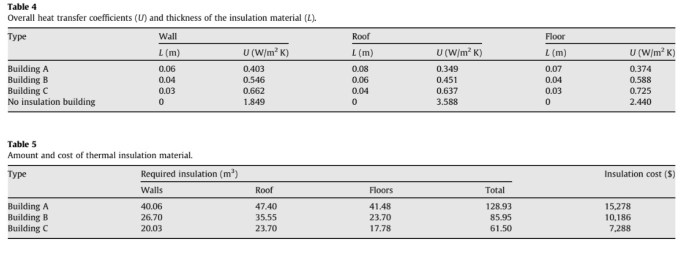 Overall heat transfer coefficients (U) and thickness of the insulation material