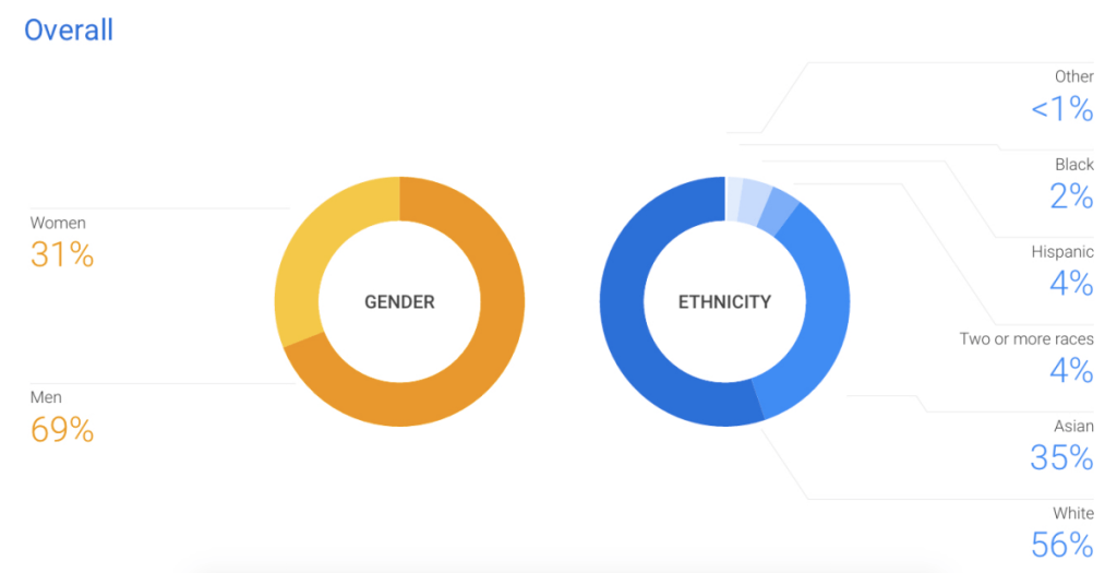Google-workforce-representation