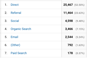Which channels give the most traffic?