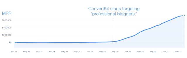 ConvertKit's saas MRR revenue