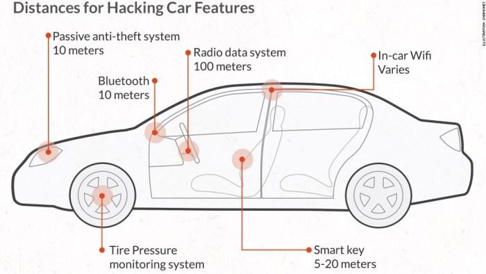 http://i2.cdn.turner.com/money/dam/assets/140731164536-car-hacking-distance-1024x576.jpg