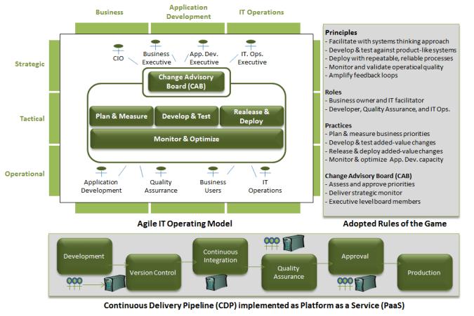 DevOps Model (Credit: Philippe Abdoulaye ITaaS Now LLC)