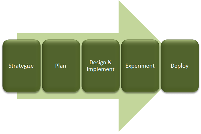 The digital IT organization implementation process