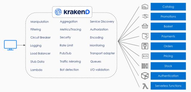 KrakenD Linux Foundation