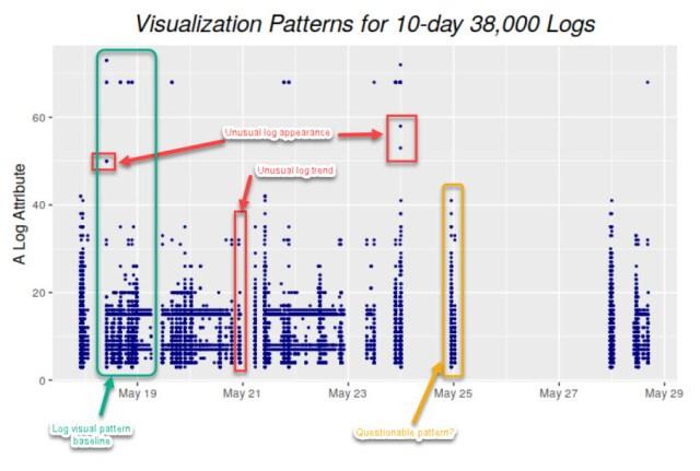 log visualization