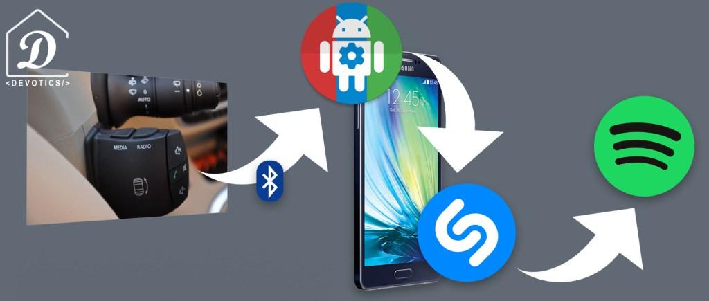 Fonctionnement du système bluetooth, Shazam et Spotify