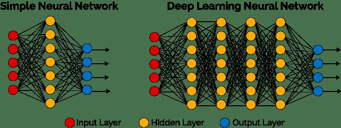 Réseau de neurones et deep learning