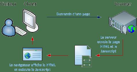 Schémasimple pour explique le codage client/serveur
