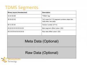 tdms segment contents